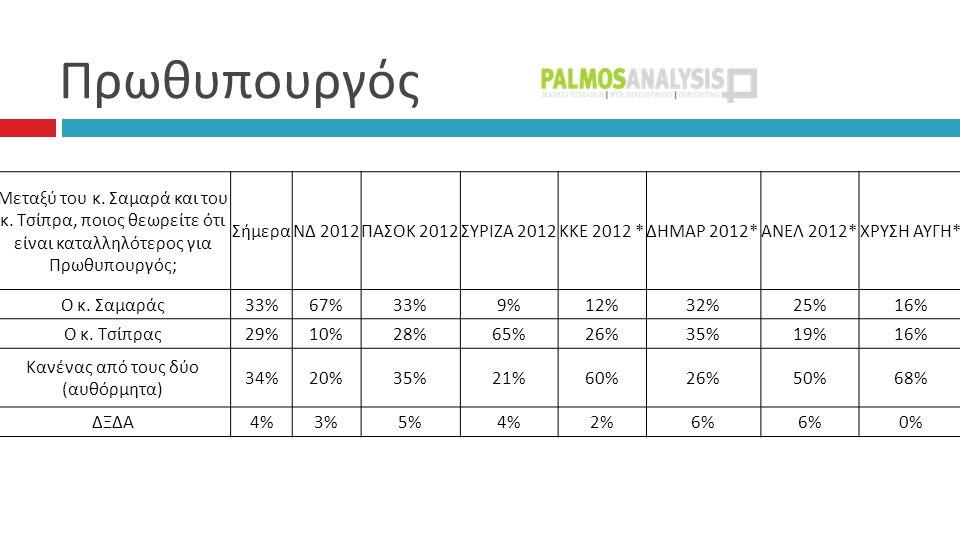 Πρωθυπουργός  Μεταξύ του κ. Σαμαρά και του κ. Τσίπρα, ποιος θεωρείτε ότι είναι καταλληλότερος για Πρωθυπουργός ; ΣήμεραΝΔ 2012 ΠΑΣΟΚ 2012 ΣΥΡΙΖΑ 2012