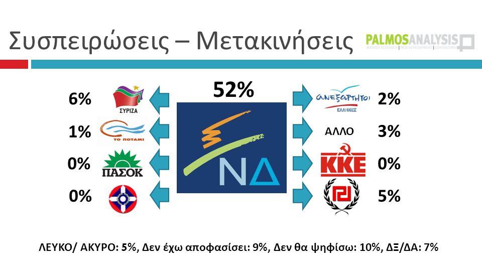Συσπειρώσεις – Μετακινήσεις 52% 2% 3% 0%0% 5%5% 6%6% 1% 0% ΑΛΛΟ ΛΕΥΚΟ/ ΑΚΥΡΟ: 5 %, Δεν έχω αποφασίσει: 9%, Δεν θα ψηφίσω: 10%, ΔΞ/ΔΑ: 7%