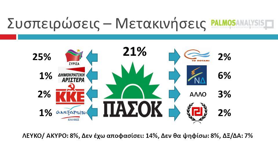 Συσπειρώσεις – Μετακινήσεις 21% 2%2% 6%6% 3%3% 2%2% 25% 1% 1% 2%2% 1%1% ΛΕΥΚΟ/ ΑΚΥΡΟ: 8%, Δεν έχω αποφασίσει: 14%, Δεν θα ψηφίσω: 8%, ΔΞ/ΔΑ: 7% ΑΛΛΟ