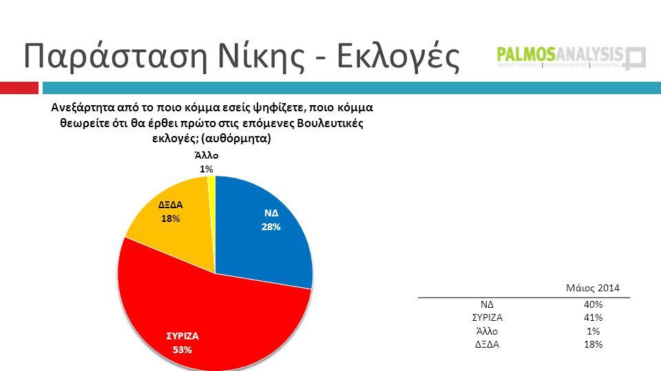 Παράσταση Νίκης - Εκλογές Μάιος 2014 ΝΔ40% ΣΥΡΙΖΑ41% Άλλο1% ΔΞΔΑ18%
