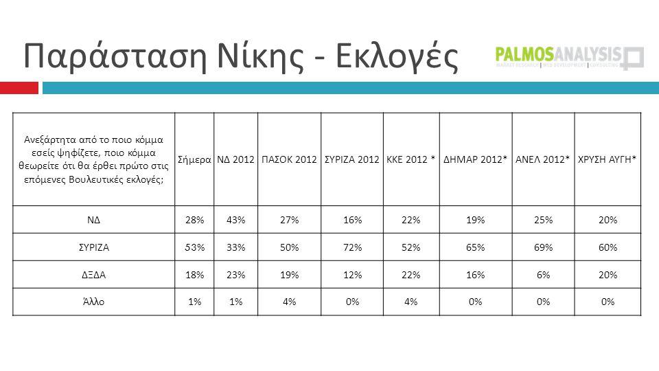 Παράσταση Νίκης - Εκλογές  Ανεξάρτητα από το ποιο κόμμα εσείς ψηφίζετε, ποιο κόμμα θεωρείτε ότι θα έρθει πρώτο στις επόμενες Βουλευτικές εκλογές ; ΣήμεραΝΔ 2012 ΠΑΣΟΚ 2012 ΣΥΡΙΖΑ 2012 ΚΚΕ 2012 * ΔΗΜΑΡ 2012* ΑΝΕΛ 2012* ΧΡΥΣΗ ΑΥΓΗ * ΝΔ 28%43%27%16%22%19%25%20% ΣΥΡΙΖΑ 53%33%50%72%52%65%69%60% ΔΞΔΑ 18%23%19%12%22%16%6%20% Άλλο 1% 4%0%4%0%