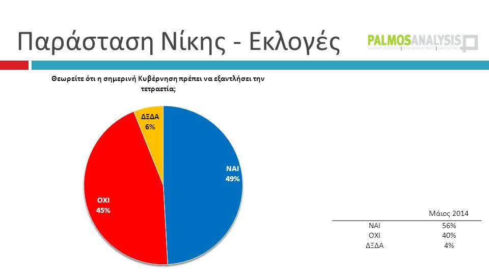 Παράσταση Νίκης - Εκλογές Μάιος 2014 ΝΑΙ56% ΟΧΙ40% ΔΞΔΑ4%