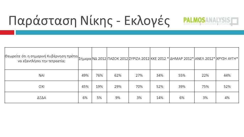 Παράσταση Νίκης - Εκλογές  Θεωρείτε ότι η σημερινή Κυβέρνηση πρέπει να εξαντλήσει την τετραετία ; ΣήμεραΝΔ 2012 ΠΑΣΟΚ 2012 ΣΥΡΙΖΑ 2012 ΚΚΕ 2012 * ΔΗΜΑΡ 2012* ΑΝΕΛ 2012* ΧΡΥΣΗ ΑΥΓΗ * ΝΑΙ 49%76%62%27%34%55%22%44% ΟΧΙ 45%19%29%70%52%39%75%52% ΔΞΔΑ 6%5%9%3%14%6%3%4%
