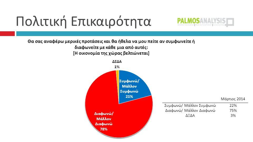 Πολιτική Επικαιρότητα Μάρτιος 2014 Συμφωνώ/ Μάλλον Συμφωνώ22% Διαφωνώ/ Μάλλον Διαφωνώ75% ΔΞΔΑ3%