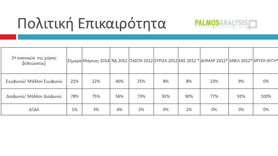 Πολιτική Επικαιρότητα [ Η οικονομία της χώρας βελτιώνεται ] ΣήμεραΜάρτιος 2014 ΝΔ 2012 ΠΑΣΟΚ 2012 ΣΥΡΙΖΑ 2012 ΚΚΕ 2012 * ΔΗΜΑΡ 2012* ΑΝΕΛ 2012* ΧΡΥΣΗ ΑΥΓΗ * Συμφωνώ / Μάλλον Συμφωνώ 21%22%40%25%8% 23%9%0% Διαφωνώ / Μάλλον Διαφωνώ 78%75%56%73%92%90%77%91%100% ΔΞΔΑ 1%3%4%2%0%2%0%
