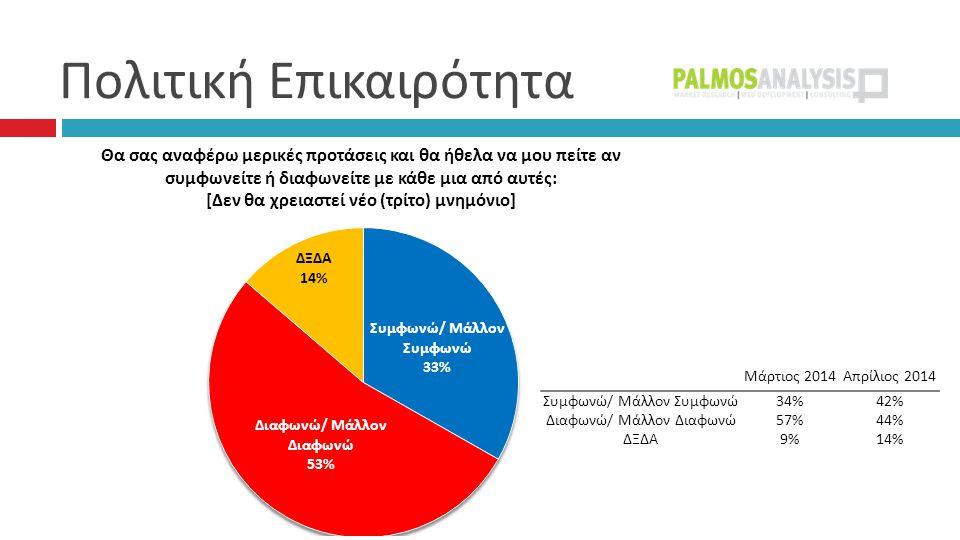 Πολιτική Επικαιρότητα Μάρτιος 2014Απρίλιος 2014 Συμφωνώ/ Μάλλον Συμφωνώ34%42% Διαφωνώ/ Μάλλον Διαφωνώ57%44% ΔΞΔΑ9%14%
