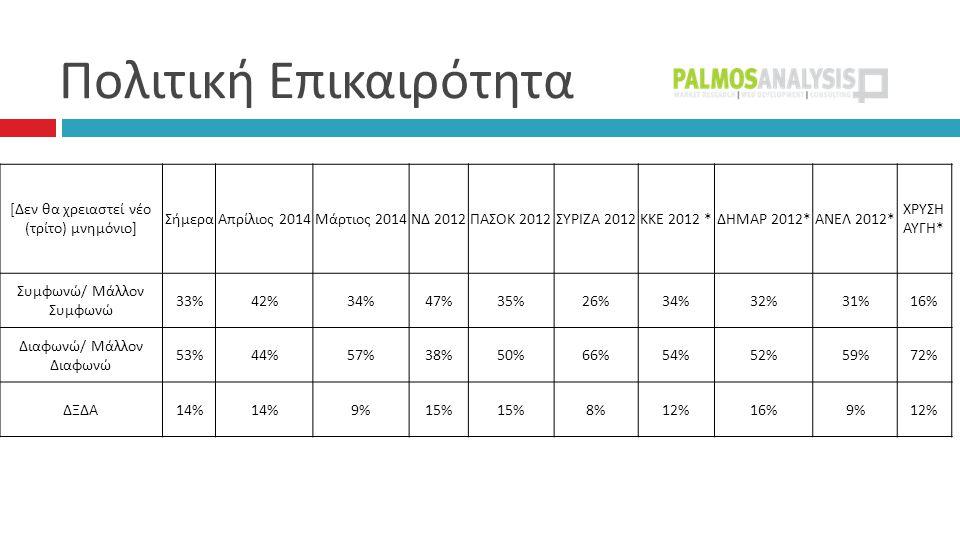 Πολιτική Επικαιρότητα [ Δεν θα χρειαστεί νέο ( τρίτο ) μνημόνιο ] ΣήμεραΑπρίλιος 2014 Μάρτιος 2014 ΝΔ 2012 ΠΑΣΟΚ 2012 ΣΥΡΙΖΑ 2012 ΚΚΕ 2012 * ΔΗΜΑΡ 2012* ΑΝΕΛ 2012* ΧΡΥΣΗ ΑΥΓΗ * Συμφωνώ / Μάλλον Συμφωνώ 33%42%34%47%35%26%34%32%31%16% Διαφωνώ / Μάλλον Διαφωνώ 53%44%57%38%50%66%54%52%59%72% ΔΞΔΑ 14% 9%15% 8%12%16%9%12%
