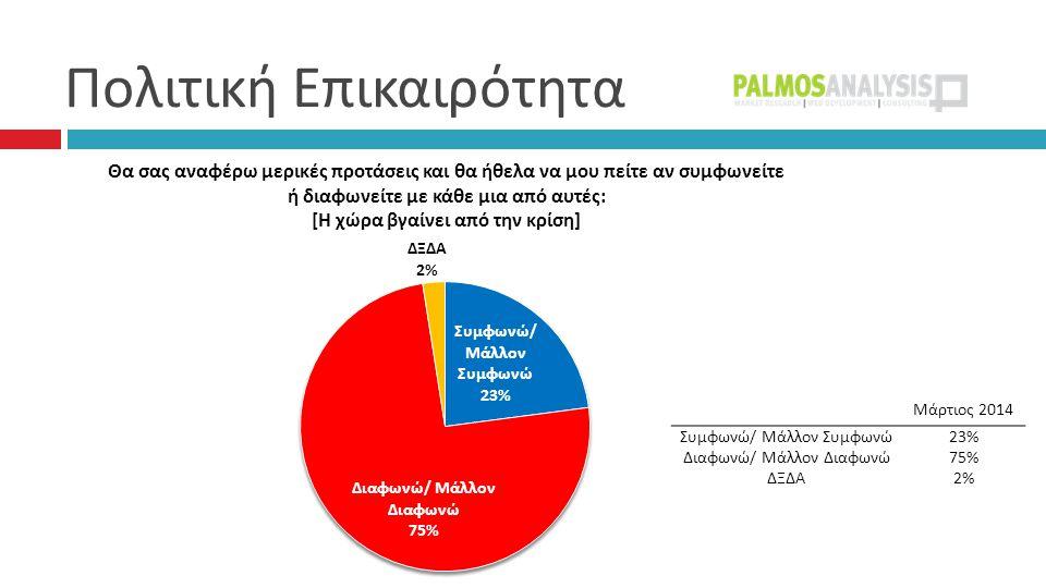 Πολιτική Επικαιρότητα Μάρτιος 2014 Συμφωνώ/ Μάλλον Συμφωνώ23% Διαφωνώ/ Μάλλον Διαφωνώ75% ΔΞΔΑ2%