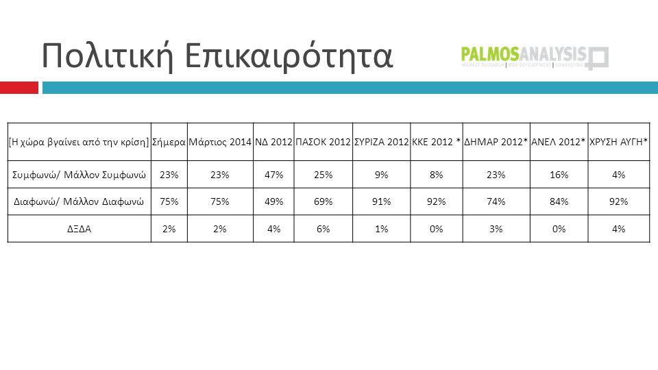 Πολιτική Επικαιρότητα [ Η χώρα βγαίνει από την κρίση ] ΣήμεραΜάρτιος 2014 ΝΔ 2012 ΠΑΣΟΚ 2012 ΣΥΡΙΖΑ 2012 ΚΚΕ 2012 * ΔΗΜΑΡ 2012* ΑΝΕΛ 2012* ΧΡΥΣΗ ΑΥΓΗ * Συμφωνώ / Μάλλον Συμφωνώ 23% 47%25%9%8%23%16%4% Διαφωνώ / Μάλλον Διαφωνώ 75% 49%69%91%92%74%84%92% ΔΞΔΑ 2% 4%6%1%0%3%0%4%