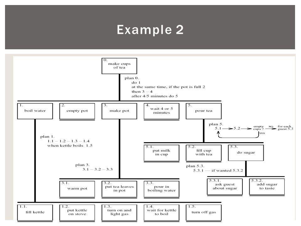 20/10/2014Τμήμα Πληροφορικής 14 Example 2
