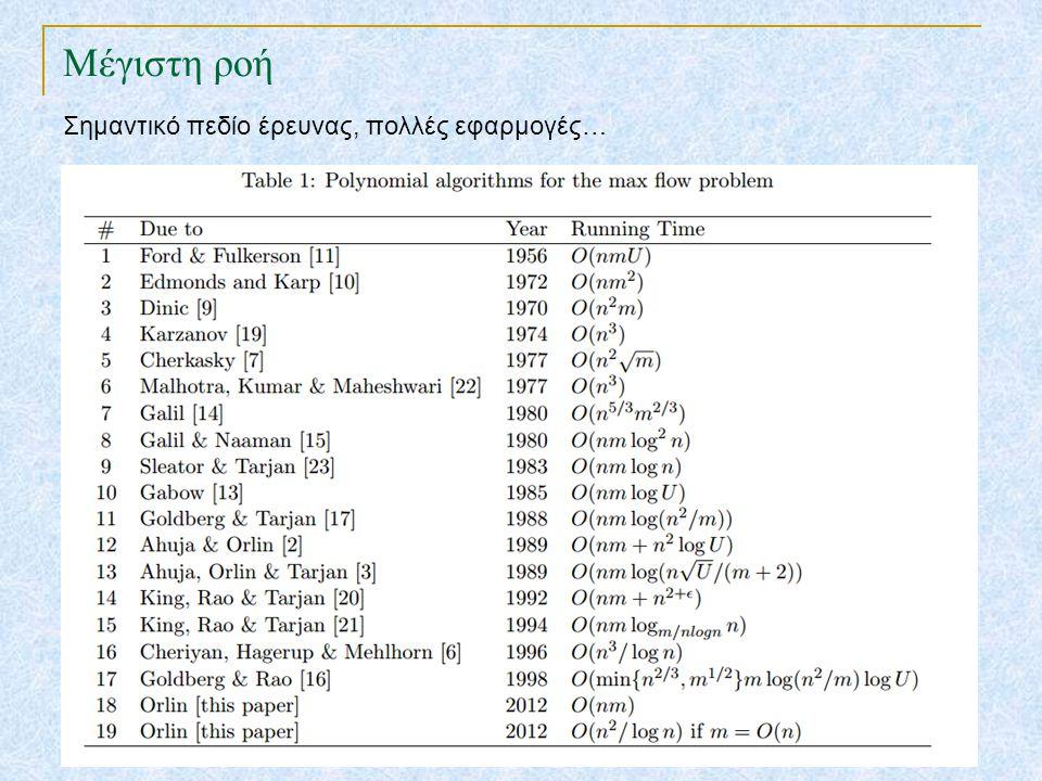 Μέγιστη ροή TexPoint fonts used in EMF.