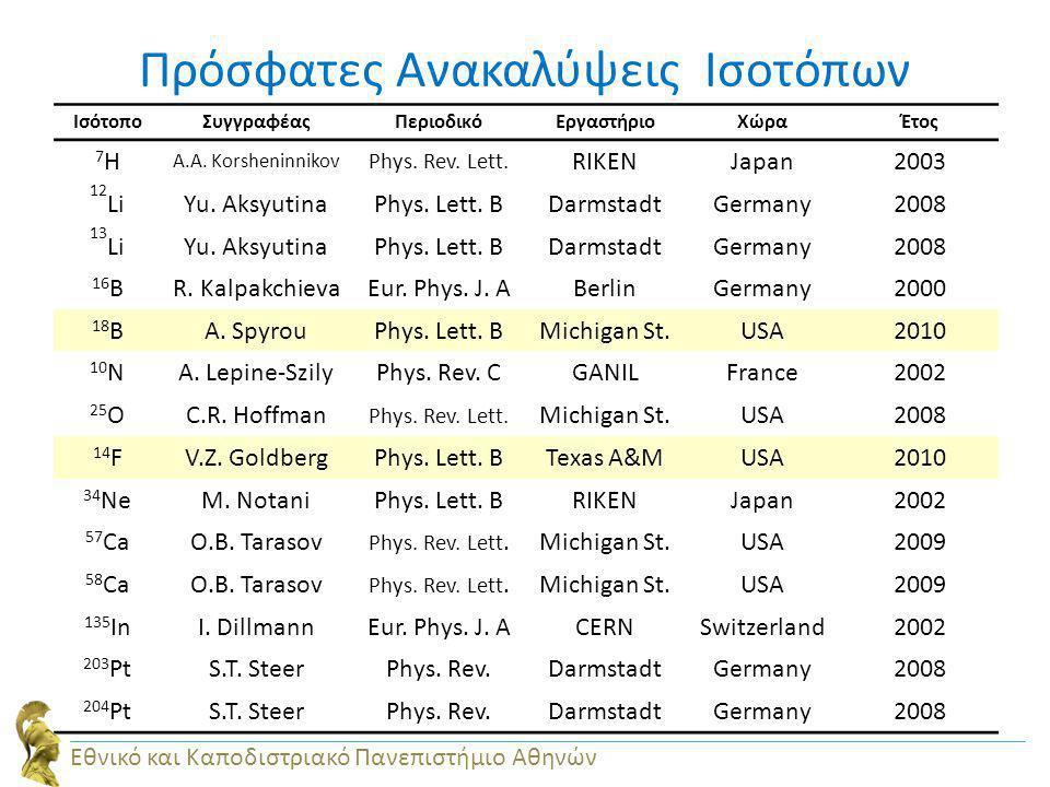 Πρόσφατες Ανακαλύψεις Ισοτόπων ΙσότοποΣυγγραφέαςΠεριοδικόΕργαστήριοΧώραΈτος 7H7H A.A. Korsheninnikov Phys. Rev. Lett. RIKENJapan2003 12 LiYu. Aksyutin