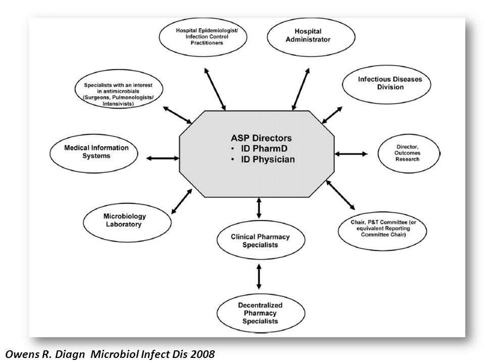 Owens R. Diagn Microbiol Infect Dis 2008