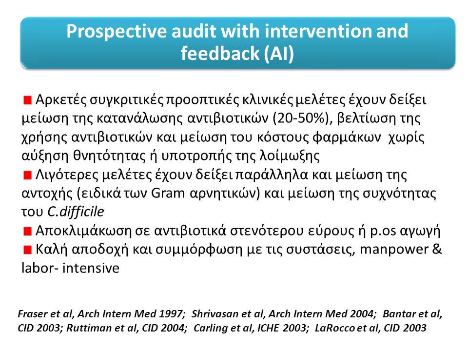Prospective audit with intervention and feedback (ΑΙ) Αρκετές συγκριτικές προοπτικές κλινικές μελέτες έχουν δείξει μείωση της κατανάλωσης αντιβιοτικών