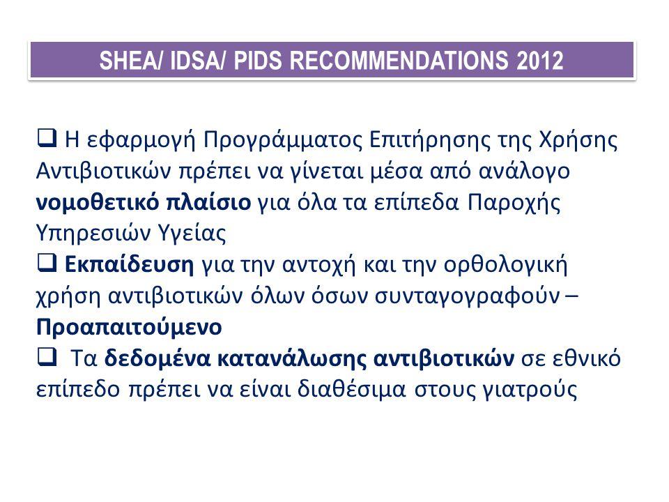 SHEA/ IDSA/ PIDS RECOMMENDATIONS 2012  Η εφαρμογή Προγράμματος Επιτήρησης της Χρήσης Αντιβιοτικών πρέπει να γίνεται μέσα από ανάλογο νομοθετικό πλαίσ