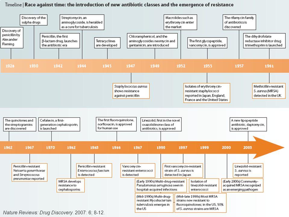 ANTIBIOTIKA >30-50% των νοσηλευομένων ασθενών λαμβάνουν αντιβιοτικά Για 50% αντιβιοτικών στους νοσηλευόμενους ασθενείς η χρήση τους κρίνεται ακατάλληλη (ένδειξη, επιλογή, δοσολογία, διάρκεια) Η υπερκατανάλωση αντιβιοτικών είναι ο κυριότερος παράγων κινδύνου της μικροβιακής αντοχής Η χρήση αντιβιοτικών είναι ο κυριότερος παράγων κινδύνου για λοίμωξη από C.difficile