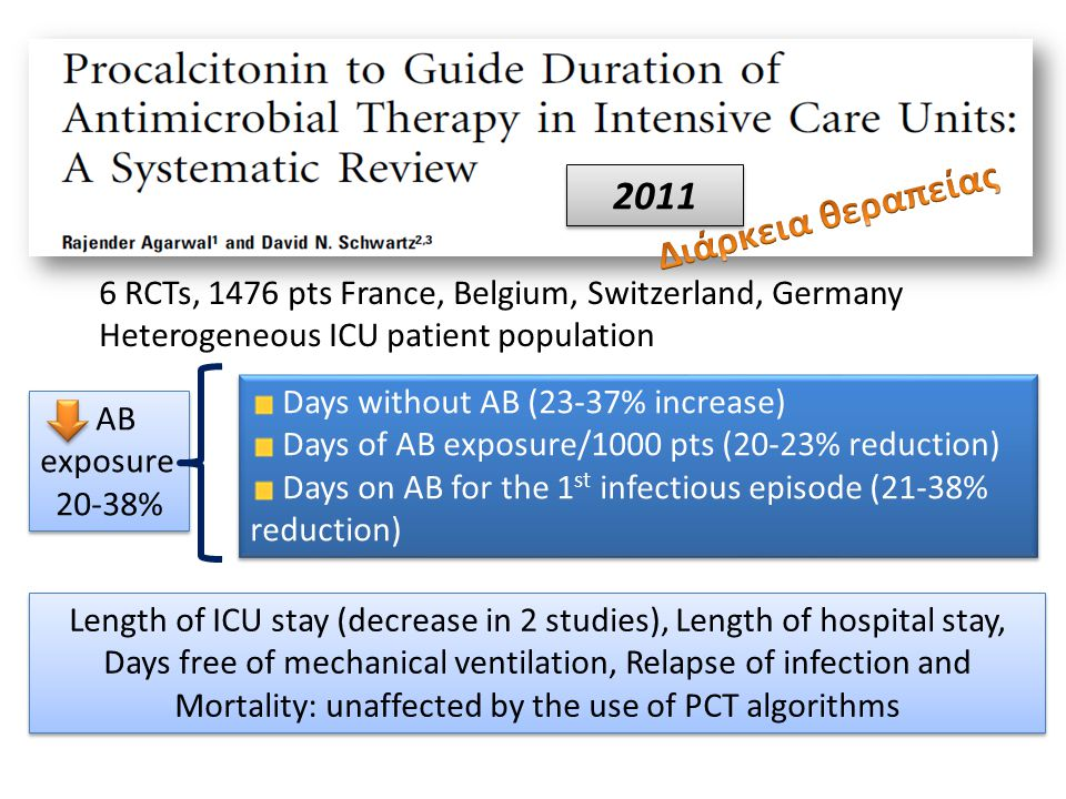 6 RCTs, 1476 pts France, Belgium, Switzerland, Germany Heterogeneous ICU patient population AB exposure 20-38% AB exposure 20-38% Days without AB (23-
