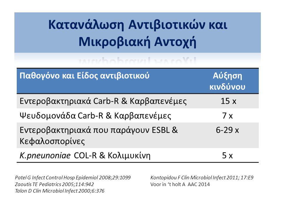 Παθογόνο και Είδος αντιβιοτικούΑύξηση κινδύνου Εντεροβακτηριακά Carb-R & Καρβαπενέμες 15 x Ψευδομονάδα Carb-R & Καρβαπενέμες7 x Εντεροβακτηριακά που π