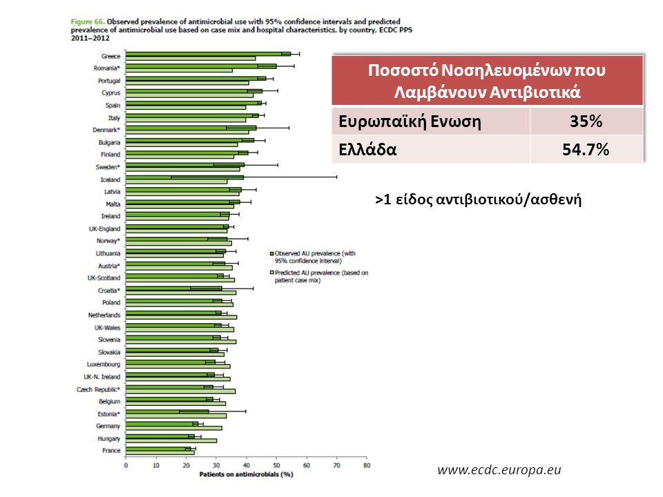 www.ecdc.europa.eu >1 είδος αντιβιοτικού/ασθενή
