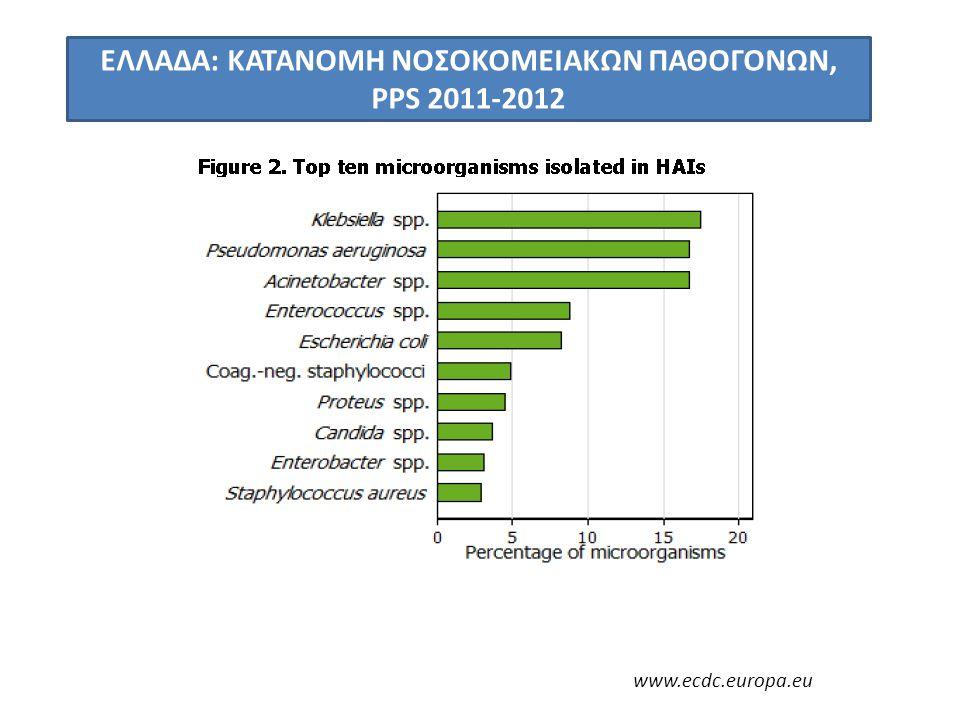 ΕΛΛΑΔΑ: ΚΑΤΑΝΟΜΗ ΝΟΣΟΚΟΜΕΙΑΚΩΝ ΠΑΘΟΓΟΝΩΝ, PPS 2011-2012 www.ecdc.europa.eu