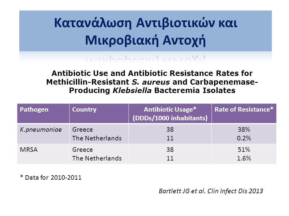 Τα Προγράμματα Διαχείρισης Αντιβιοτικών Μειώνουν την κατανάλωση αντιβιοτικών (22-36%) και εξοικονομούν χρήματα (200-900.000 $ ετησίως) έτσι ώστε να είναι αυτοχρηματοδοτούμενα