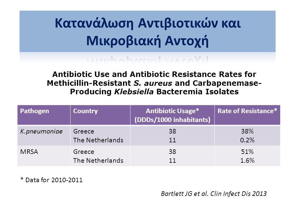 PathogenCountryAntibiotic Usage* (DDDs/1000 inhabitants) Rate of Resistance* K.pneumoniaeGreece The Netherlands 38 11 38% 0.2% MRSAGreece The Netherla