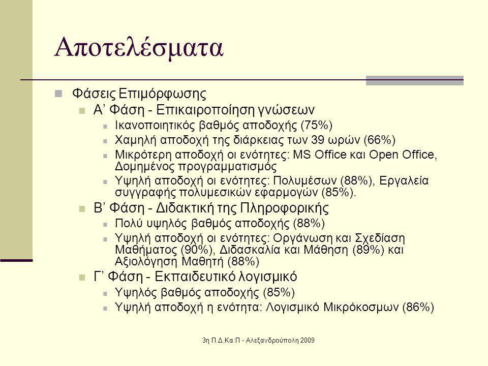 3η Π.Δ.Κα.Π - Αλεξανδρούπολη 2009 Αποτελέσματα Φάσεις Επιμόρφωσης Α' Φάση - Επικαιροποίηση γνώσεων Ικανοποιητικός βαθμός αποδοχής (75%) Χαμηλή αποδοχή της διάρκειας των 39 ωρών (66%) Μικρότερη αποδοχή οι ενότητες: MS Office και Open Office, Δομημένος προγραμματισμός Υψηλή αποδοχή οι ενότητες: Πολυμέσων (88%), Εργαλεία συγγραφής πολυμεσικών εφαρμογών (85%).