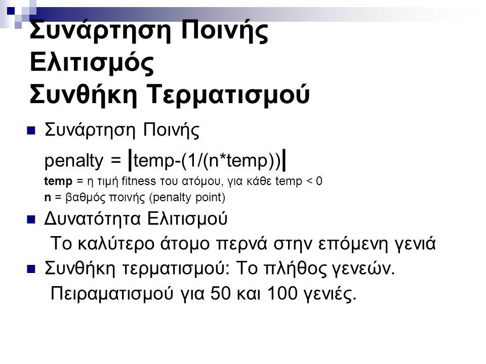 Συνάρτηση Ποινής Ελιτισμός Συνθήκη Τερματισμού Συνάρτηση Ποινής penalty = | temp-(1/(n*temp)) | temp = η τιμή fitness του ατόμου, για κάθε temp < 0 n