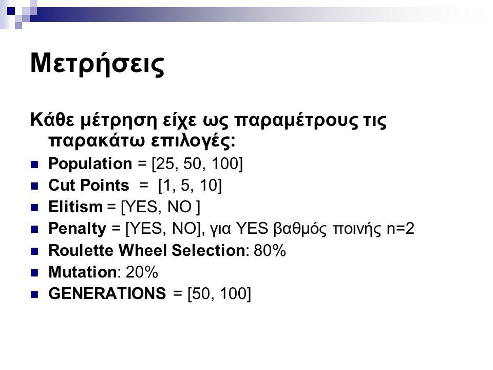 Μετρήσεις Κάθε μέτρηση είχε ως παραμέτρους τις παρακάτω επιλογές: Population = [25, 50, 100] Cut Points = [1, 5, 10] Elitism = [YES, NO ] Penalty = [Y