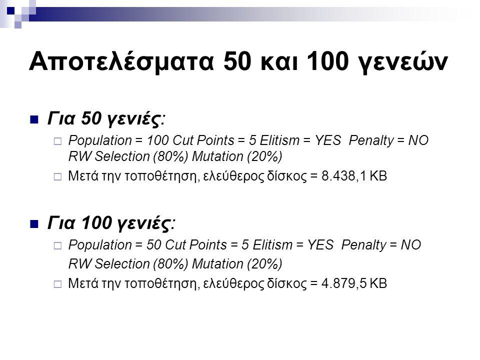Αποτελέσματα 50 και 100 γενεών Για 50 γενιές:  Population = 100 Cut Points = 5 Elitism = YES Penalty = NO RW Selection (80%) Mutation (20%)  Μετά τη