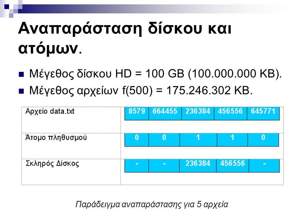 Αναπαράσταση δίσκου και ατόμων. Μέγεθος δίσκου HD = 100 GB (100.000.000 KB). Μέγεθος αρχείων f(500) = 175.246.302 KB. Παράδειγμα αναπαράστασης για 5 α