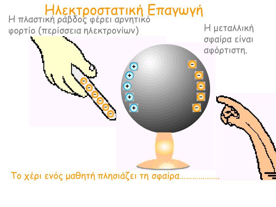 Ηλεκτροστατική Επαγωγή Η πλαστική ράβδος φέρει αρνητικό φορτίο (περίσσεια ηλεκτρονίων) Η μεταλλική σφαίρα είναι αφόρτιστη. Το χέρι ενός μαθητή πλησιάζ