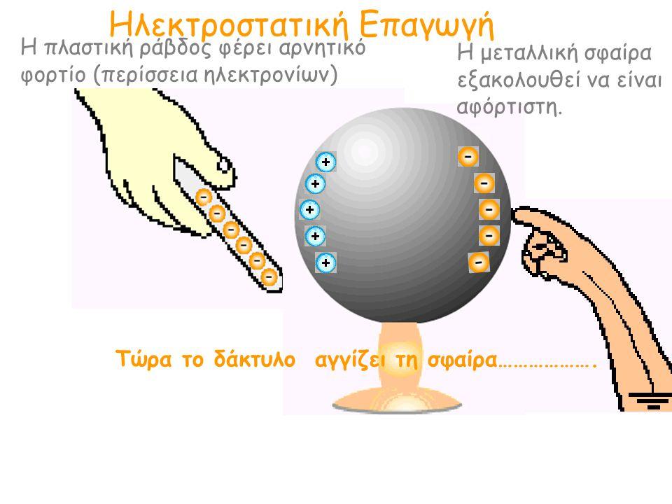 Ηλεκτροστατική Επαγωγή Η πλαστική ράβδος φέρει αρνητικό φορτίο (περίσσεια ηλεκτρονίων) Η μεταλλική σφαίρα εξακολουθεί να είναι αφόρτιστη. Τώρα το δάκτ