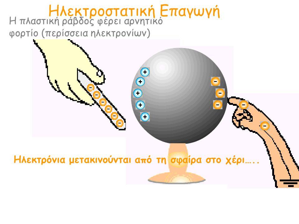 Ηλεκτροστατική Επαγωγή Η πλαστική ράβδος φέρει αρνητικό φορτίο (περίσσεια ηλεκτρονίων) Ηλεκτρόνια μετακινούνται από τη σφαίρα στο χέρι…..