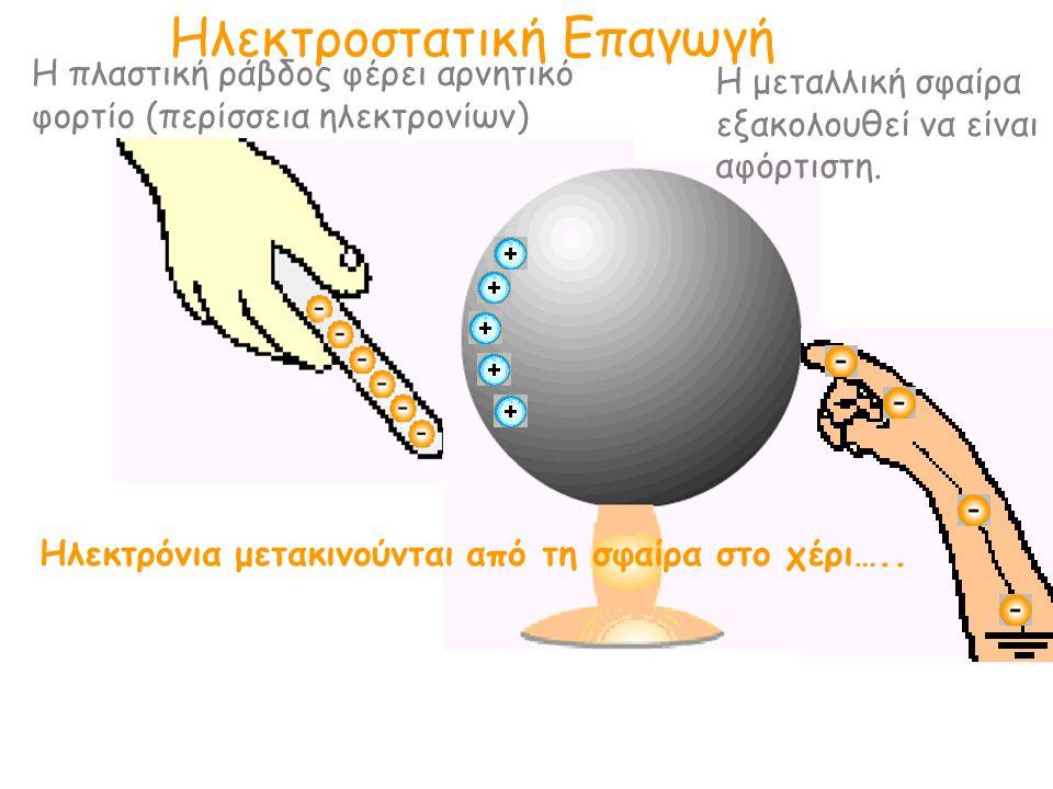 Ηλεκτροστατική Επαγωγή Η πλαστική ράβδος φέρει αρνητικό φορτίο (περίσσεια ηλεκτρονίων) Η μεταλλική σφαίρα εξακολουθεί να είναι αφόρτιστη.