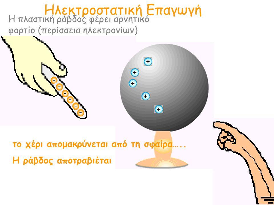 Ηλεκτροστατική Επαγωγή Η πλαστική ράβδος φέρει αρνητικό φορτίο (περίσσεια ηλεκτρονίων) το χέρι απομακρύνεται από τη σφαίρα….. Η ράβδος αποτραβιέται