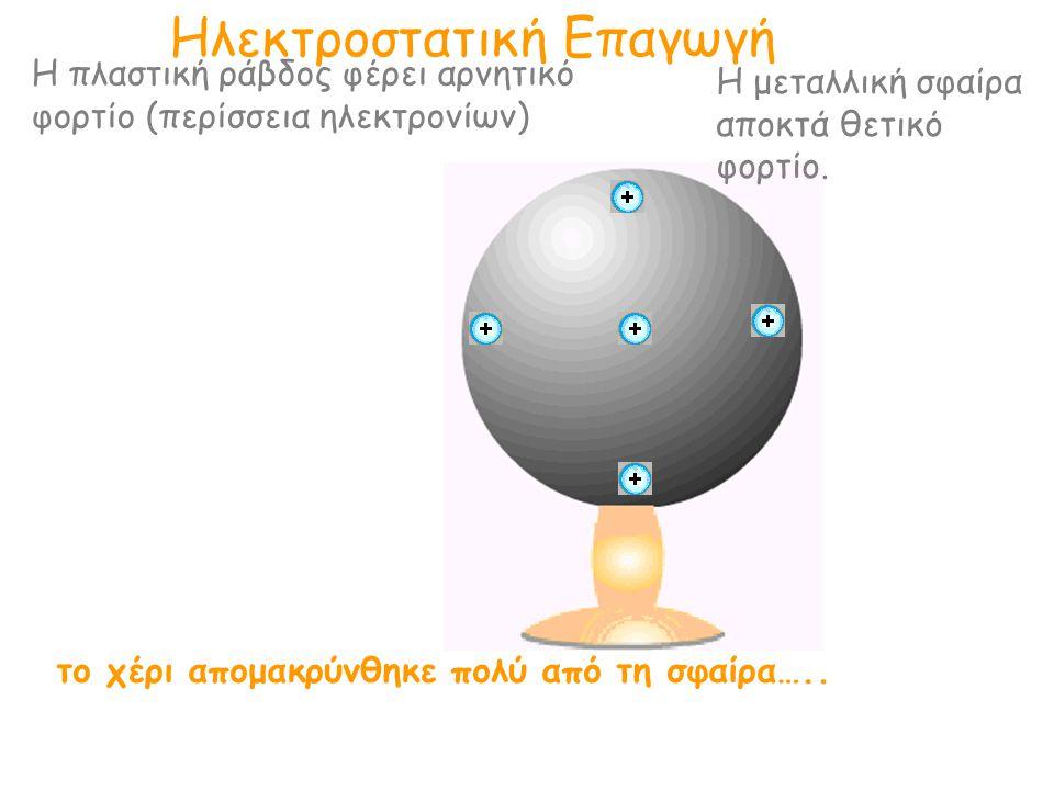 Ηλεκτροστατική Επαγωγή Η πλαστική ράβδος φέρει αρνητικό φορτίο (περίσσεια ηλεκτρονίων) Η μεταλλική σφαίρα αποκτά θετικό φορτίο. το χέρι απομακρύνθηκε
