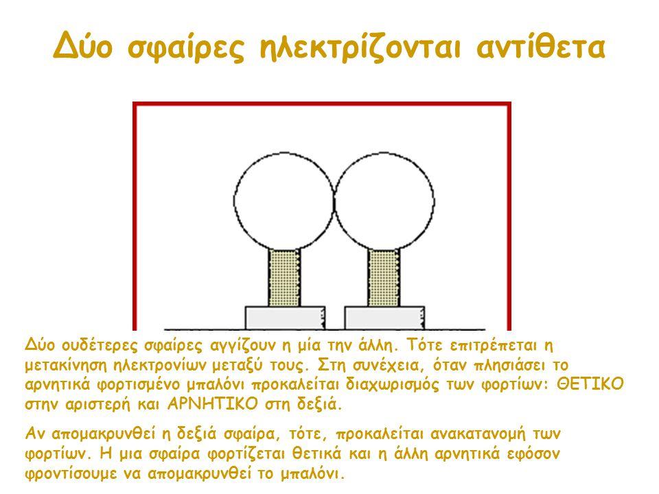 Δύο σφαίρες ηλεκτρίζονται αντίθετα Δύο ουδέτερες σφαίρες αγγίζουν η μία την άλλη. Τότε επιτρέπεται η μετακίνηση ηλεκτρονίων μεταξύ τους. Στη συνέχεια,