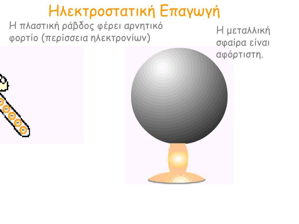 Ηλεκτροστατική Επαγωγή Η μεταλλική σφαίρα είναι αφόρτιστη. Η πλαστική ράβδος φέρει αρνητικό φορτίο (περίσσεια ηλεκτρονίων)
