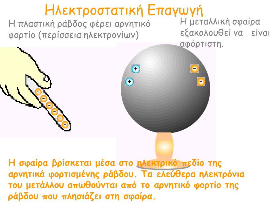 Ηλεκτροστατική Επαγωγή Η πλαστική ράβδος φέρει αρνητικό φορτίο (περίσσεια ηλεκτρονίων) Η μεταλλική σφαίρα εξακολουθεί να είναι αφόρτιστη. Η σφαίρα βρί