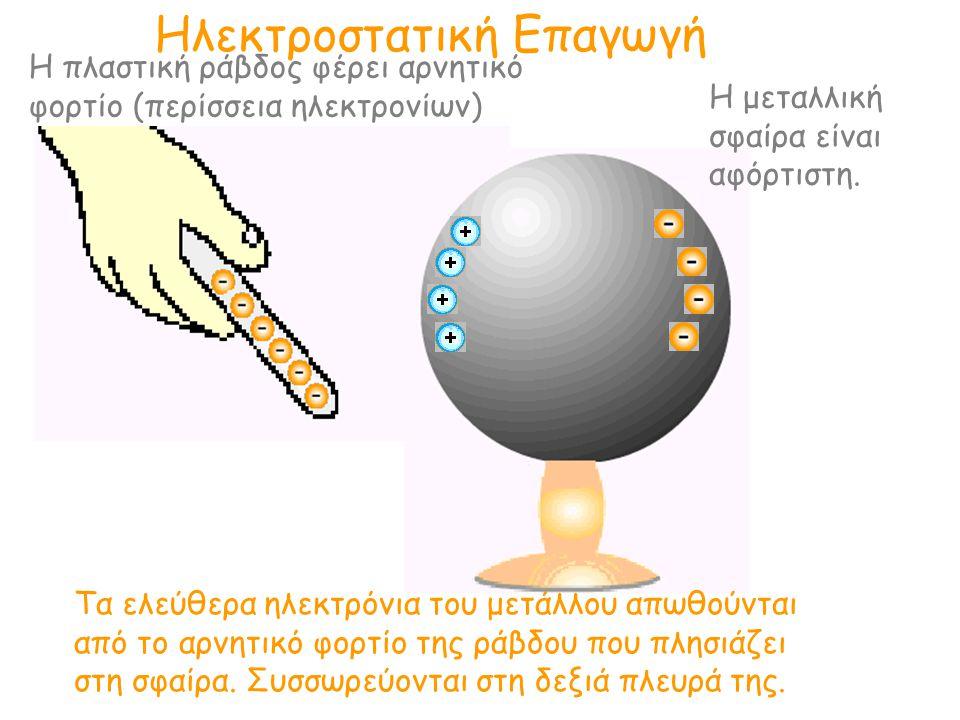 Ηλεκτροστατική Επαγωγή Τα ελεύθερα ηλεκτρόνια του μετάλλου απωθούνται από το αρνητικό φορτίο της ράβδου που πλησιάζει στη σφαίρα. Συσσωρεύονται στη δε