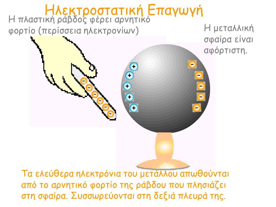 Ηλεκτροστατική Επαγωγή Η μεταλλική σφαίρα είναι αφόρτιστη. Τα ελεύθερα ηλεκτρόνια του μετάλλου απωθούνται από το αρνητικό φορτίο της ράβδου που πλησιά