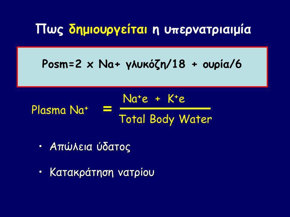 Πως διατηρείται η υπερνατριαιμία Αμυντικοί μηχανισμοί ενάντια στην υπερνατριαιμία - Διέγερση της ADH (αποβαλλόμενο ύδωρ) - Δίψα (προσλαμβανόμενο ύδωρ)