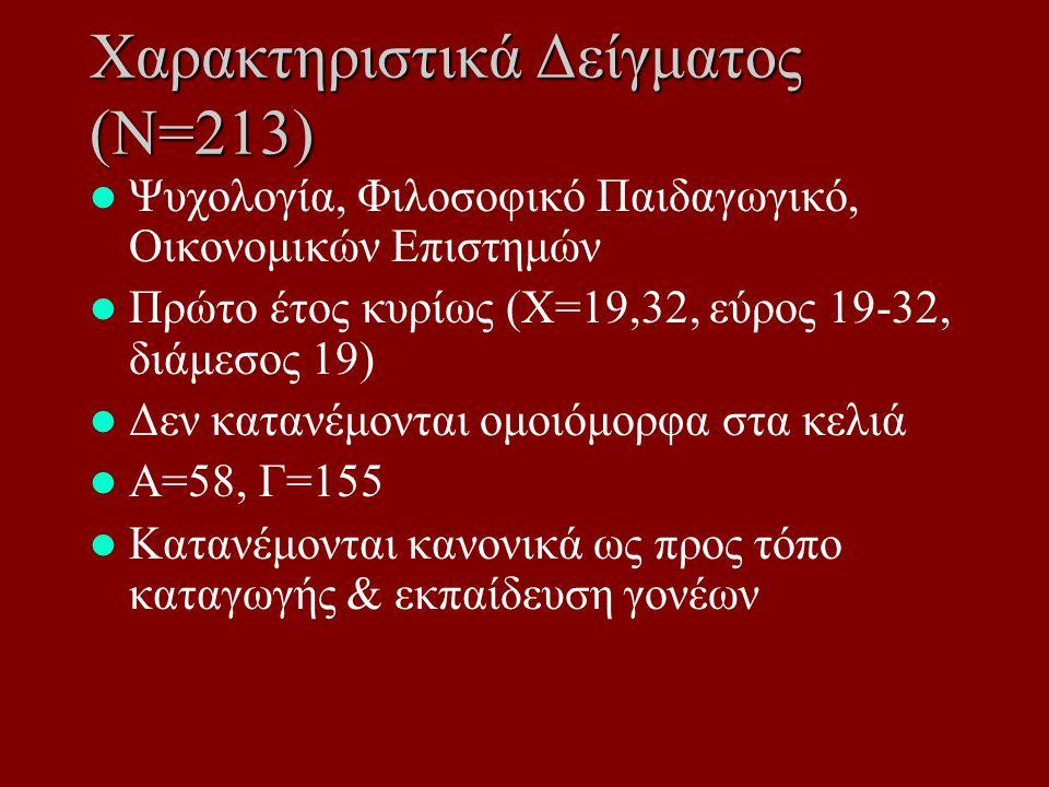 Χαρακτηριστικά Δείγματος (Ν=213) Ψυχολογία, Φιλοσοφικό Παιδαγωγικό, Οικονομικών Επιστημών Πρώτο έτος κυρίως (Χ=19,32, εύρος 19-32, διάμεσος 19) Δεν κατανέμονται ομοιόμορφα στα κελιά Α=58, Γ=155 Κατανέμονται κανονικά ως προς τόπο καταγωγής & εκπαίδευση γονέων