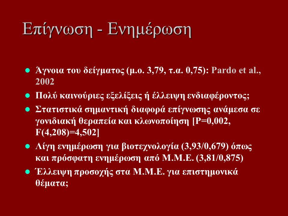 Επίγνωση - Ενημέρωση Άγνοια του δείγματος (μ.ο. 3,79, τ.α.
