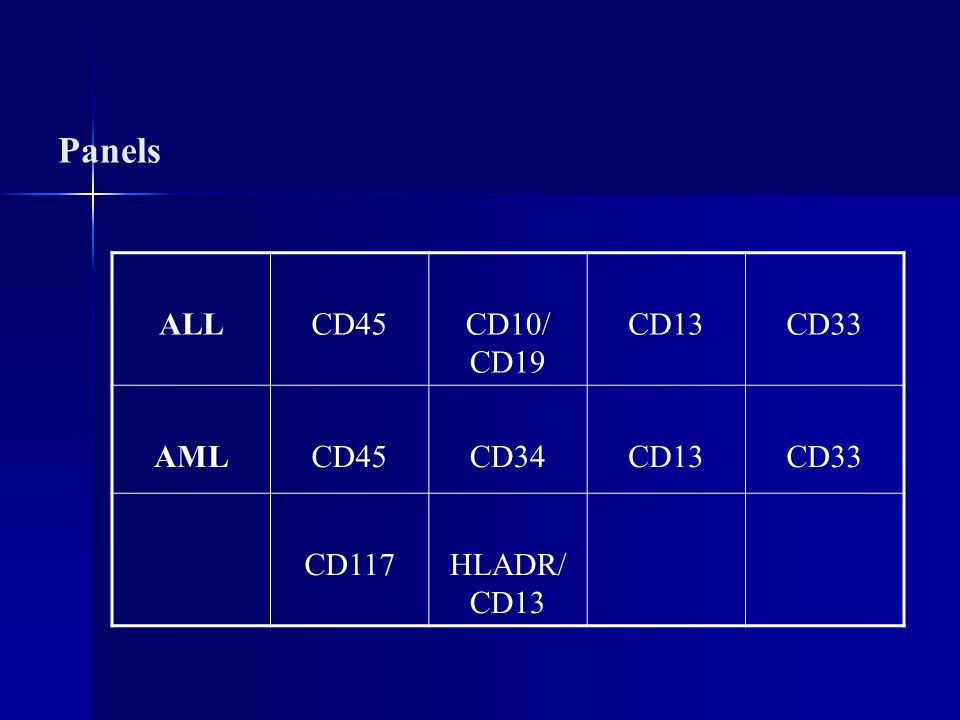 Panels ALLCD45CD10/ CD19 CD13CD33 AMLCD45CD34CD13CD33 CD117HLADR/ CD13