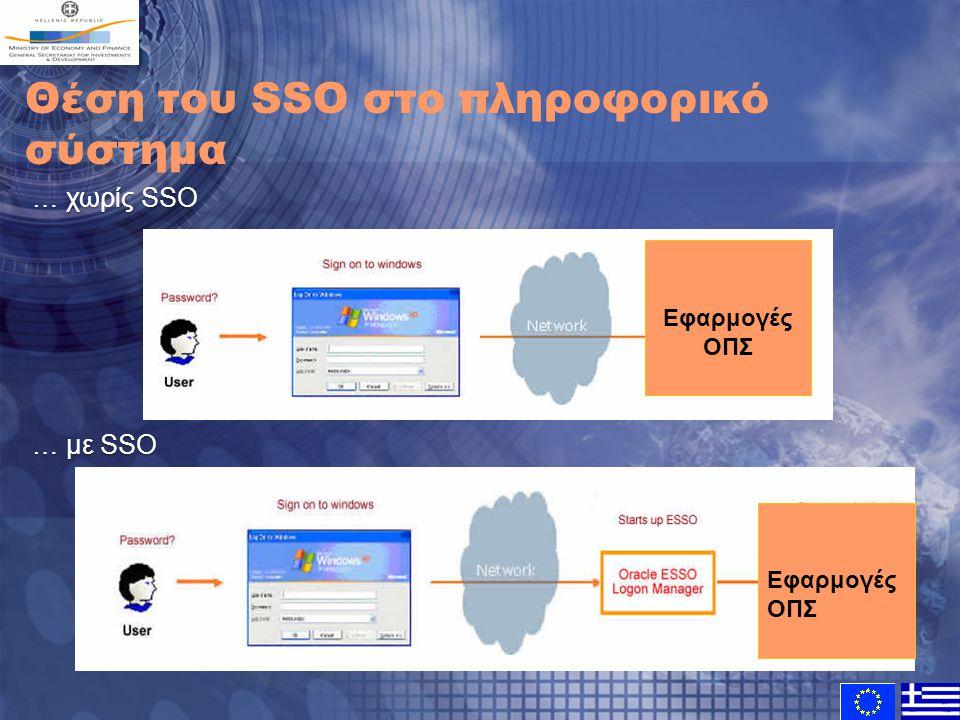 Θέση του SSO στο πληροφορικό σύστημα … χωρίς SSO … με SSO Εφαρμογές ΟΠΣ