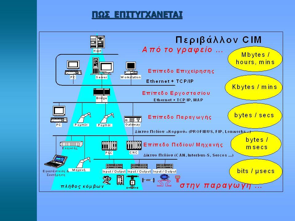 Αρχιτεκτονική Βιομηχανικών Συστημάτων Κεντρικοποιημένη πχ.