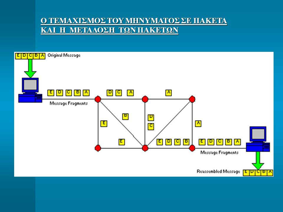 ΤΥΠΟΙ ΚΙΝΗΣΗΣ ΣΕ ΔΙΚΤΥΑΚΕΣ ΒΙΟΜΗΧΑΝΙΚΕΣ ΕΦΑΡΜΟΓΕΣ Σύγχρονη ή Περιοδική Κίνηση (Synchronous Traffic): Περιοδική δειγματοληψία / μετάδοση των τιμών μεταβλητών από Αισθητήρια - Περιοδική δειγματοληψία / μετάδοση των τιμών μεταβλητών από Αισθητήρια - Μετάδοση δεδομένων και εντολών προς Ενεργοποιητές - Μετάδοση δεδομένων και εντολών προς Ενεργοποιητές Συνήθως υπόκειται σε αυστηρούς περιορισμούς ως προς το επιτρεπόμενο μέγιστο χρόνο απόκρισης (κλασσικές βιομηχανικές εφαρμογές είναι της τάξης 5 - 50 ms Ασύγχρονη Kίνηση (Αsynchronous Traffic): Τυχαία παραγόμενα πληροφοριακά πακέτα ή μηνύματα φόρτωμα προγραμμάτων / παραμέτρων (όχι πραγματικού χρόνου) - φόρτωμα προγραμμάτων / παραμέτρων (όχι πραγματικού χρόνου) - συλλογή στοιχείων για επεξεργασία / διάγνωση κατάστασης συσκευών πεδίου (όχι πραγματικού χρόνου) (όχι πραγματικού χρόνου) - συλλογή πληροφορίας για διαμόρφωση τρόπου της λειτουργίας συσκευών συστήματος (όχι πραγματικού χρόνου) συστήματος (όχι πραγματικού χρόνου) - σήματα υψηλής προτεραιότητας (πχ.