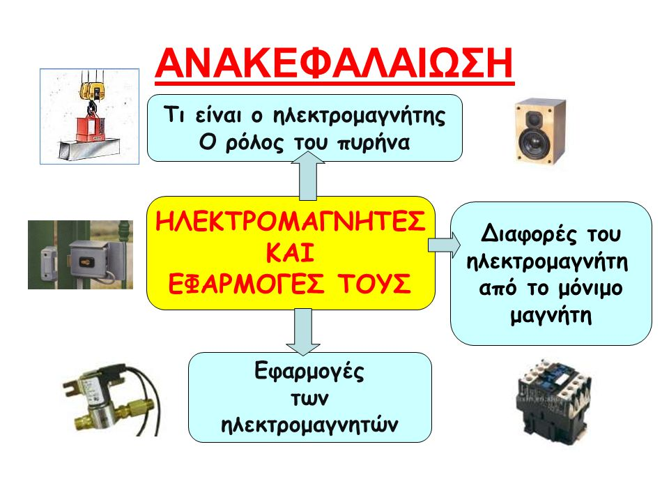 ΑΝΑΚΕΦΑΛΑΙΩΣΗ Διαφορές του ηλεκτρομαγνήτη από το μόνιμο μαγνήτη Τι είναι ο ηλεκτρομαγνήτης Ο ρόλος του πυρήνα ΗΛΕΚΤΡΟΜΑΓΝΗΤΕΣ ΚΑΙ ΕΦΑΡΜΟΓΕΣ ΤΟΥΣ Εφαρμογές των ηλεκτρομαγνητών